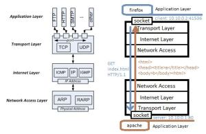 TCP/IP Network Programming