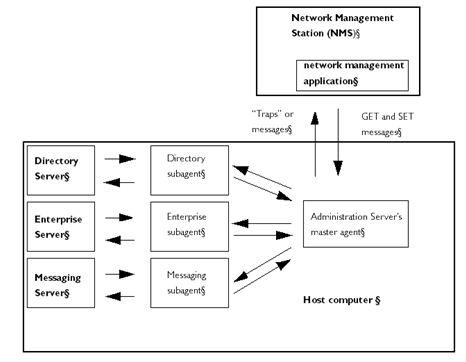 Contoh Skema Komunikasi Data pada SNMP